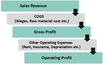 How does Operating Earnings Work