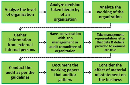 Interim Audit Procedure