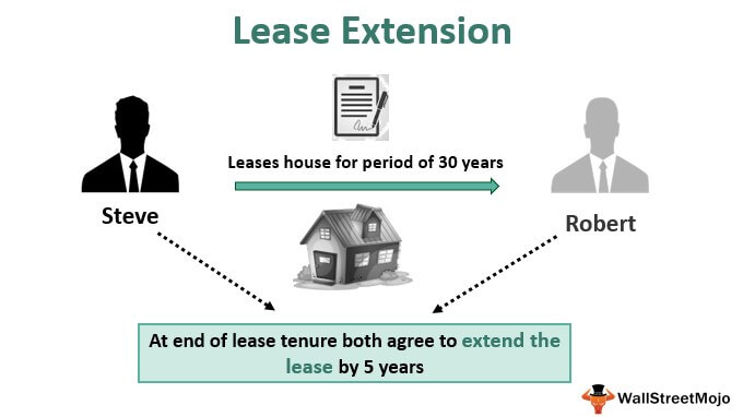 Lease Extension