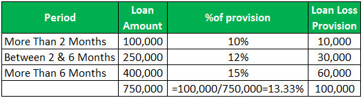 Loan Loss Provision Example 1-1