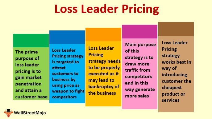 Loss Leader Pricing