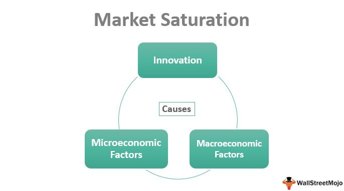 Market Saturation