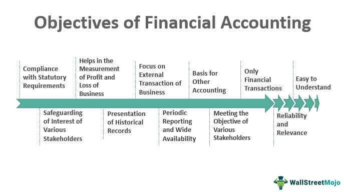 Objective-of-Financial-Accounting