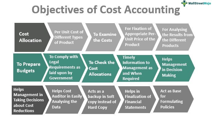 Objectives-of-Cost-Accounting