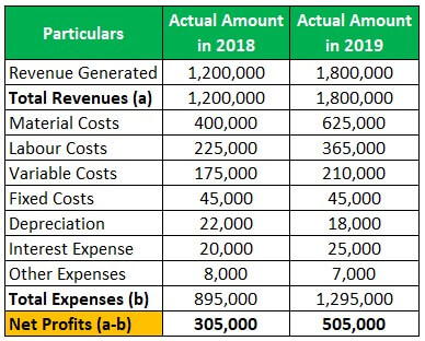 Operating Budget Example 1