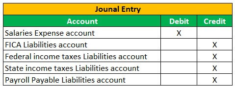 Payroll Accounting Example 1