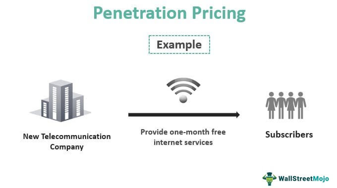 Penetration-Pricing