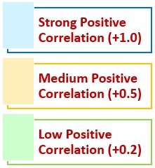 Positive Correlation Types