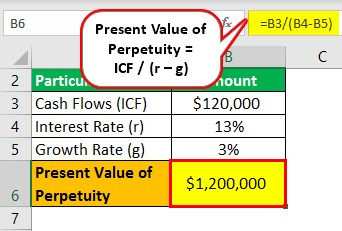 Present Value of Perpetuity Example 1