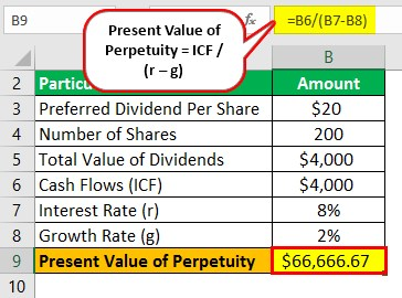 Present Value of Perpetuity Example 2.1