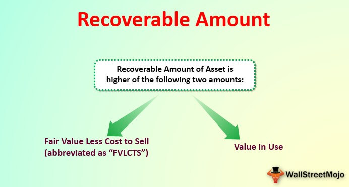 Recoverable Amount