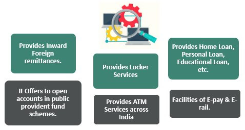 Services-of-SBI