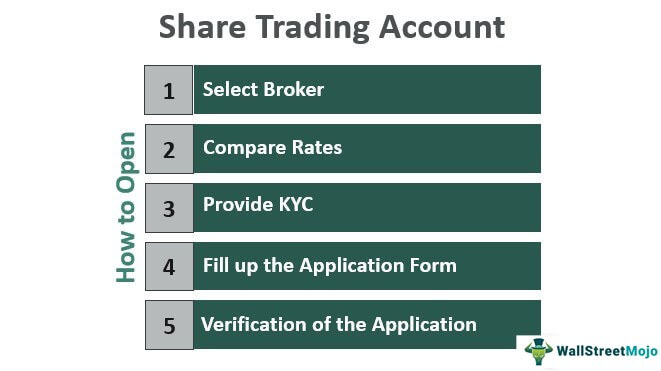 Share-trading-Account