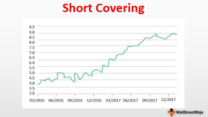 Short Covering