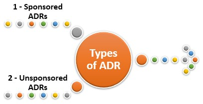 Types of ADR(American Depository Receipts)