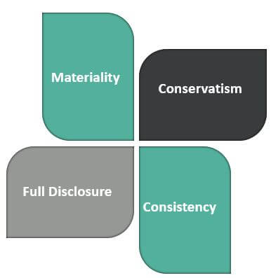 Types of Accounting_Convention