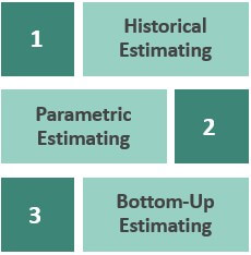 Types of Cost Estimate