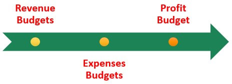 Types of Operating Budget