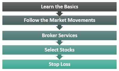 Use share trading Account