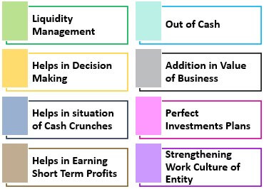 Working Capital Importance