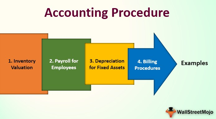 Accounting Procedure