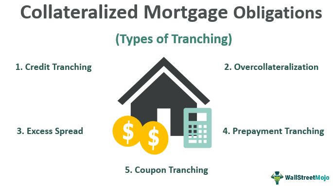Collateralized-Mortgage-Obligation