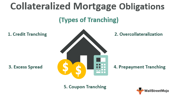 Collateralized Mortgage Obligation