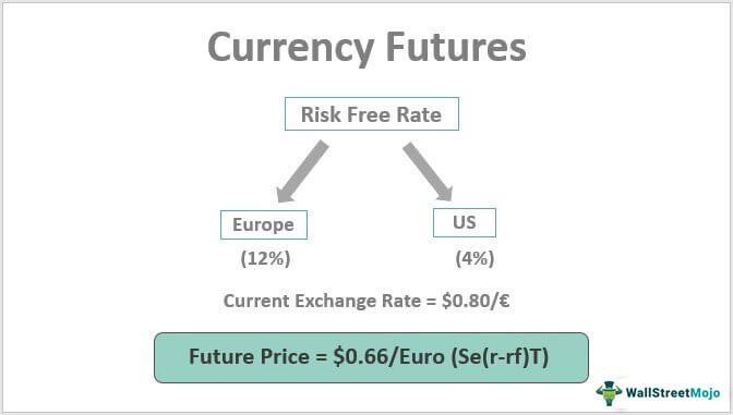 Currency-Futures