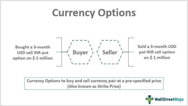 Currency-Options