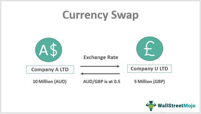 Currency-Swap