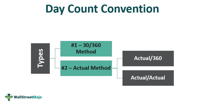 Day Count Convention