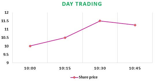 Day Trading Graph
