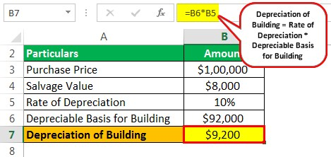Depreciation of Building Example 1
