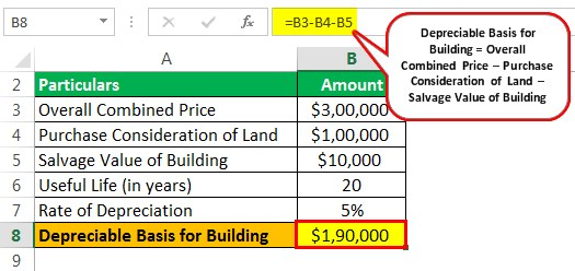 Depreciation of Building Example 2.1