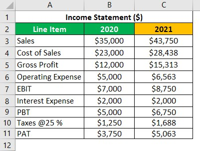 Financial Projection Example 1.2
