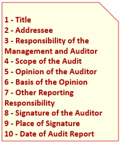 Independent Auditor Report - Contents
