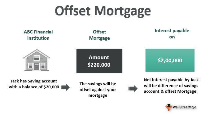 Offset-Mortgage