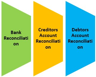 Reconciling Account Types