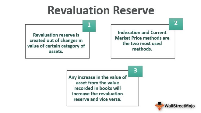 Revaluation-reverse
