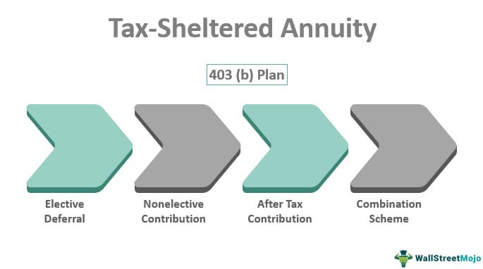 Tax-Sheltered Annuity
