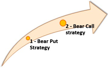 Types of Bear Spread