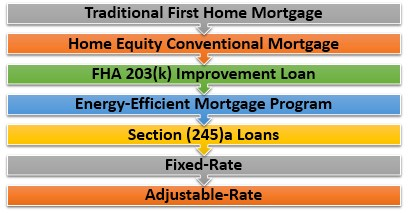Types of FHA(federal housing administration loan) Loan