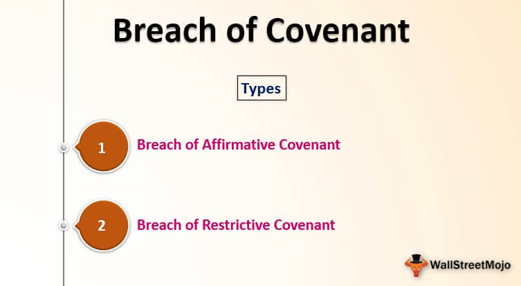 Breach of Covenant