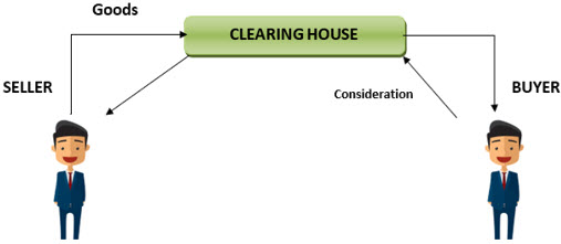 Clearing House -Working