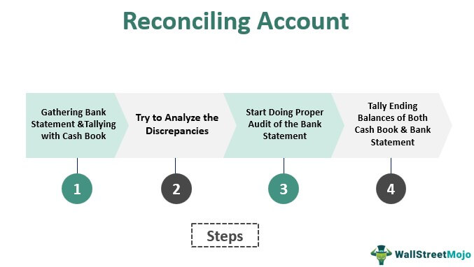 Reconciling Account