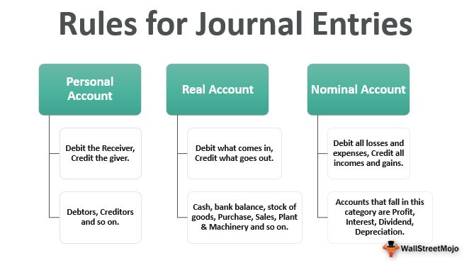 Rules-for-Journal-Entries