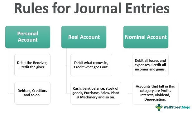 Rules for Journal Entries