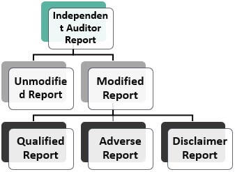 Types of Independent Audit Report