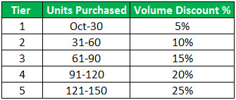 Volume Discount Table