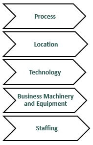 elements-of-business-operation
